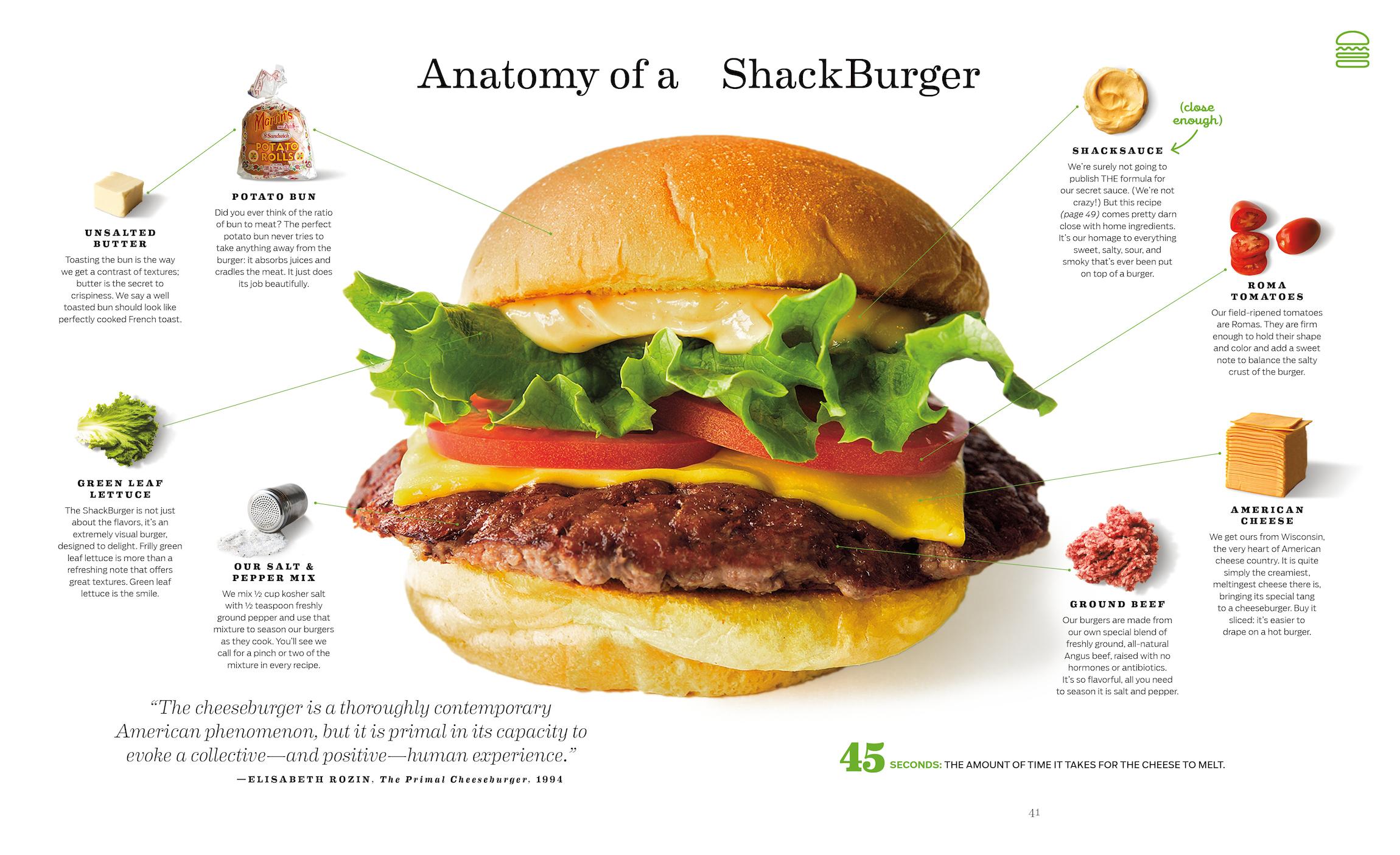 Image Result For Shake Shack