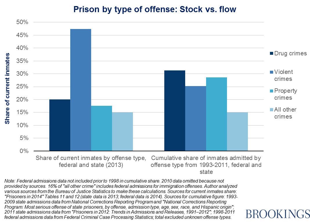 an overview of the substance abuse in the americas prison population Comprehensive residential drug abuse program (rdap) is a specialized program for offenders with substance abuse problems1 today see bureau of prison.