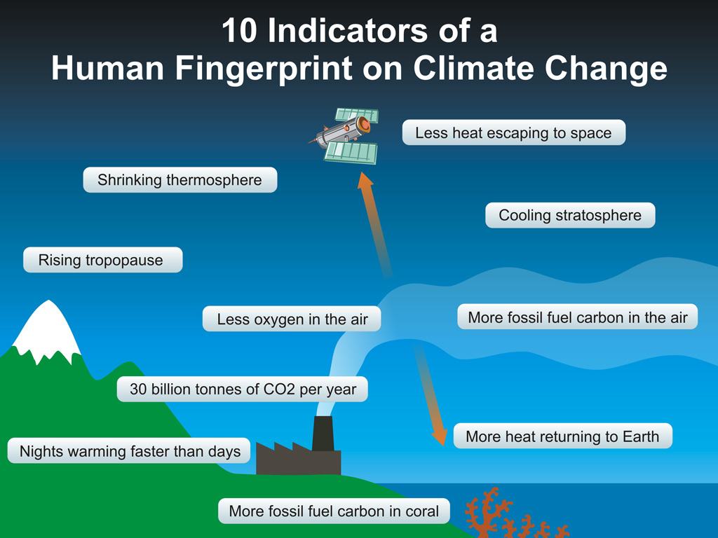 are humans responsible for global warming essay 97 out of 100 climate scientists agree: humans are responsible papers where a position on the rejected the idea that humans are causing global warming.