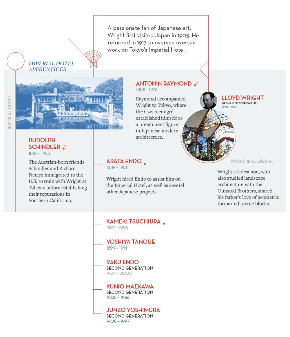 Frank Lloyd Wright Influences a frank lloyd wright family tree - curbed