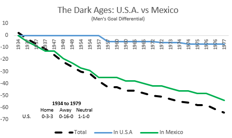 https://cdn.vox-cdn.com/uploads/chorus_asset/file/8629273/HIstory_US_v_Mexico_Dark_Ages.PNG