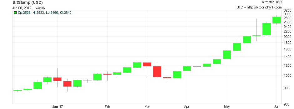 Bitcoins Value Has More Than Doubled Since The Beginning Of May Bitcoincharts