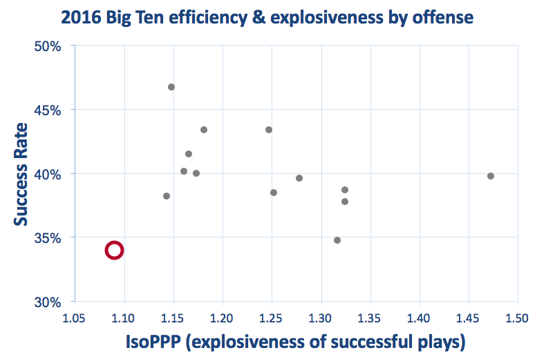 Rutgers offensive efficiency & explosiveness