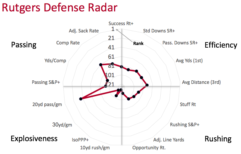 Rutgers defensive radar