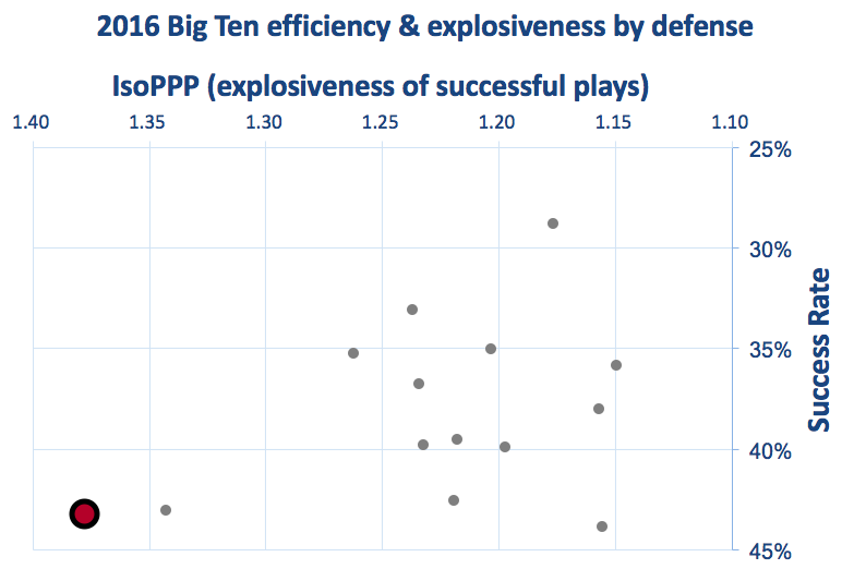 Rutgers defensive efficiency & explosiveness