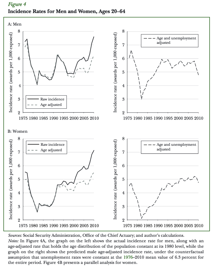 SSDI incidence for men and women from 1975 to present.