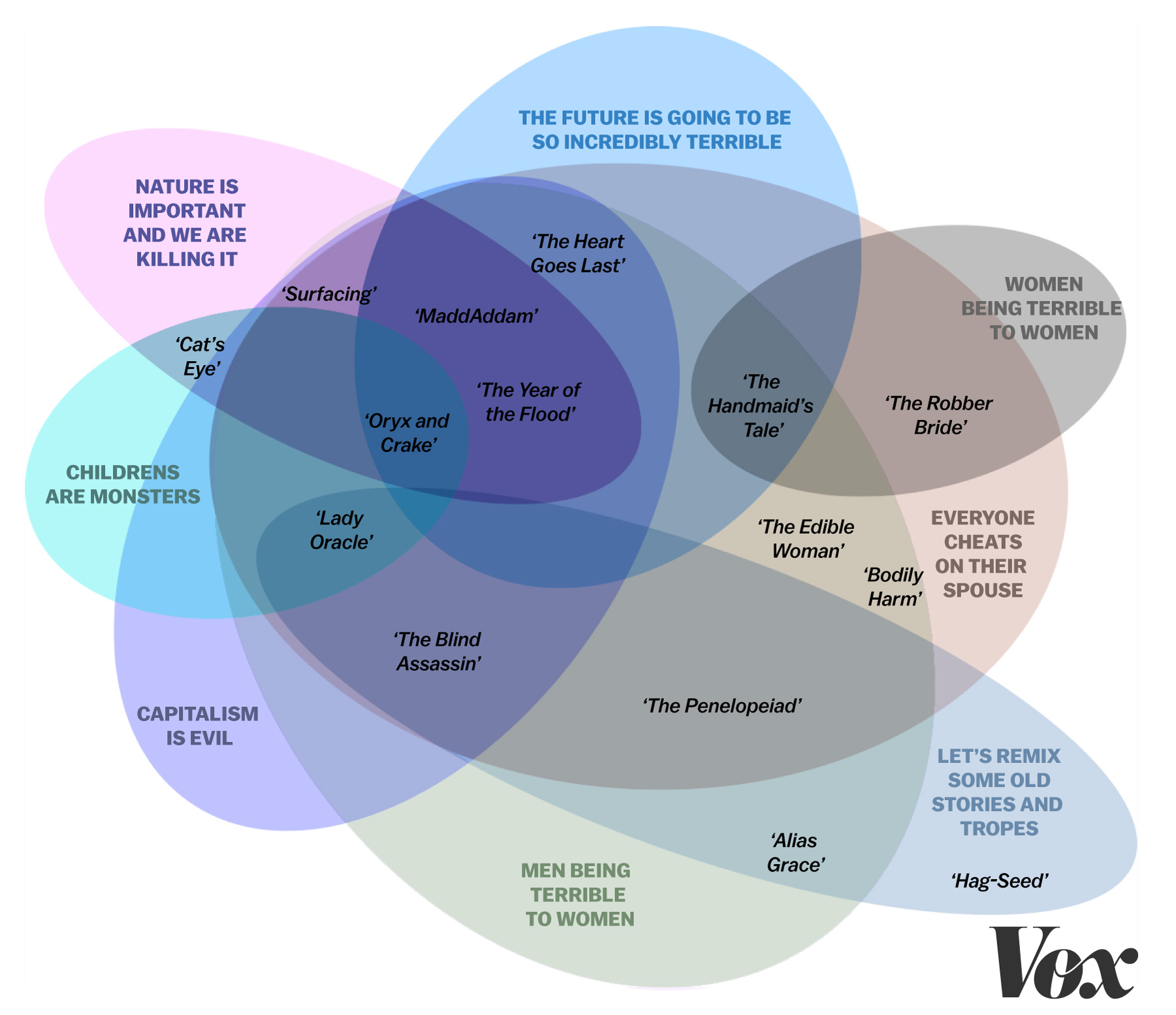 how margaret atwood became the voice of vox atwood s books in a venn diagram