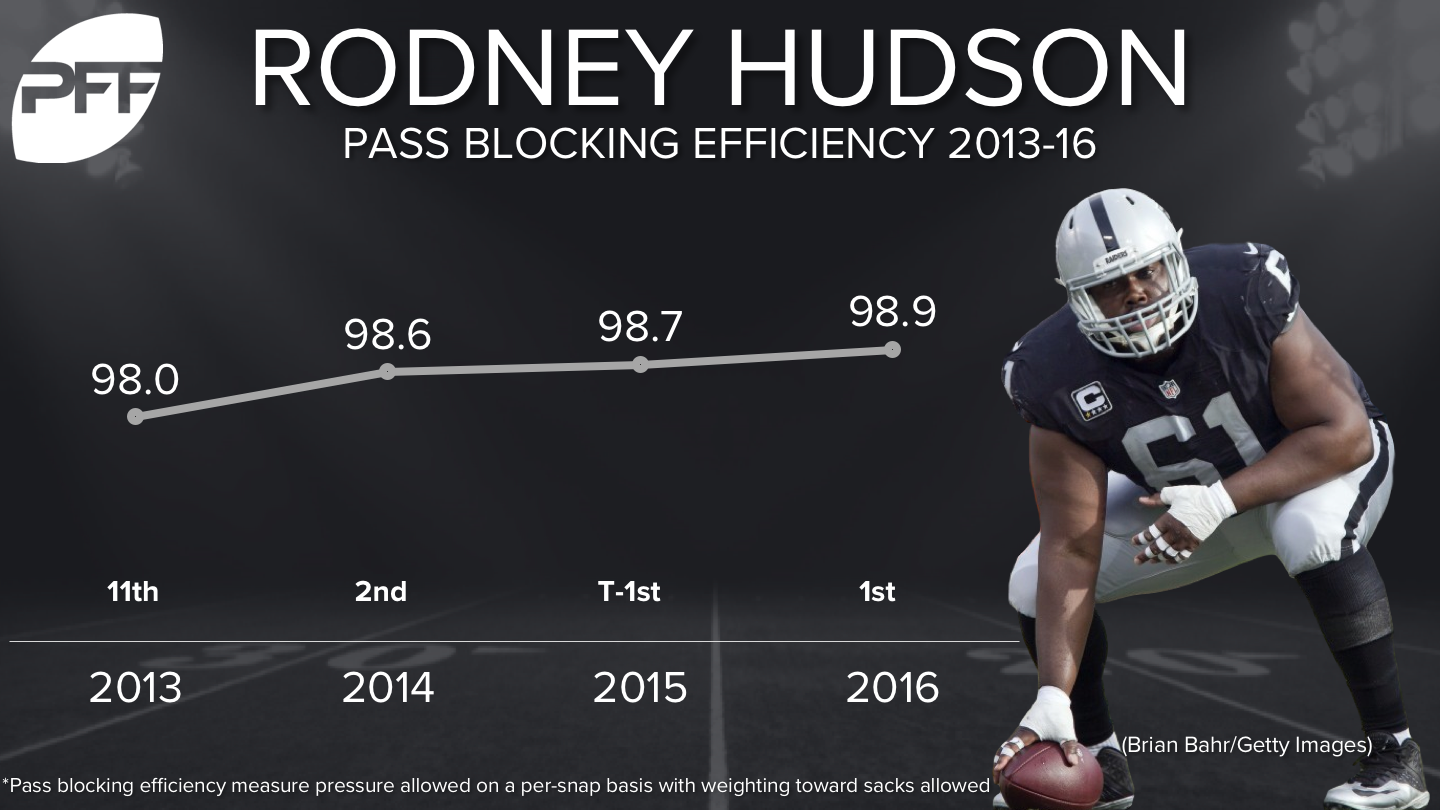 PFF grades Raiders Rodney Hudson as the best pass blocker in the