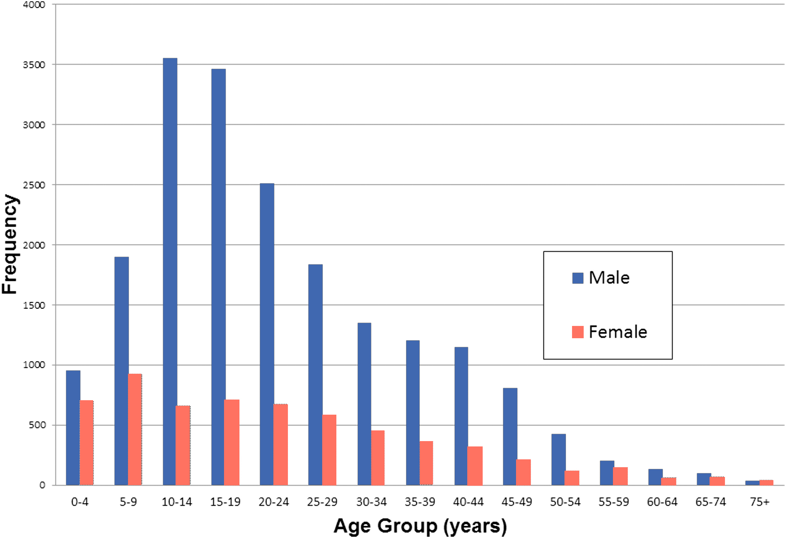 The people going to the hospital for fireworks injuries are this chart represents several years of fireworks related hospitalizations data from 2006 to 2010 as compiled in a 2014 study in the journal of surgical pooptronica