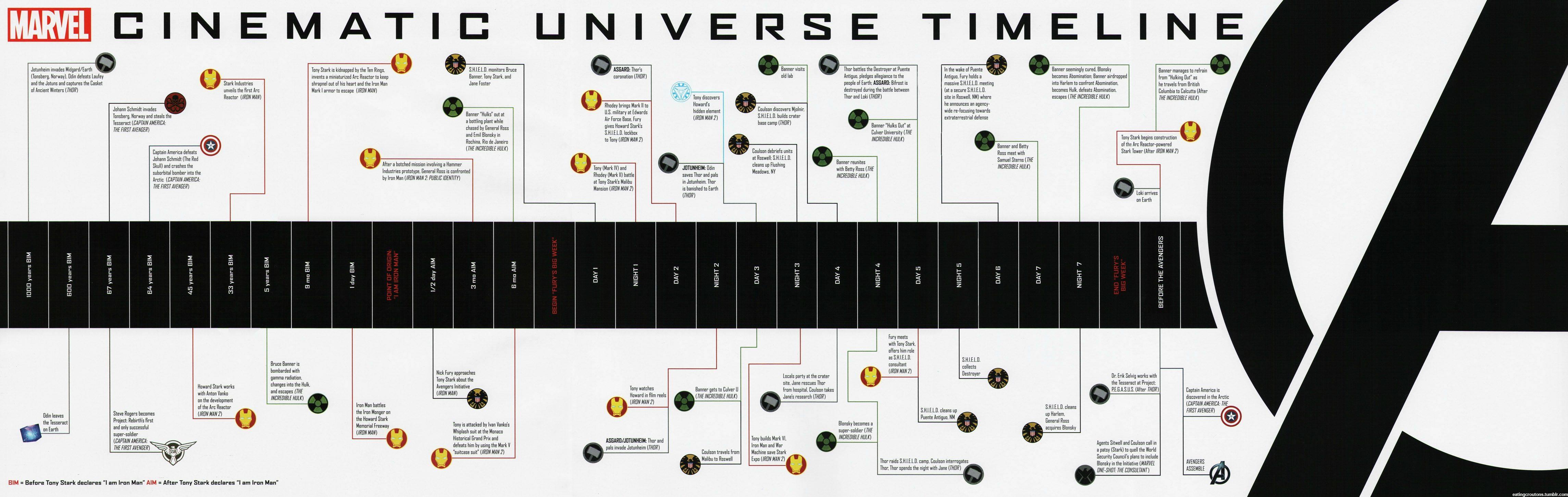 Timeline MCU