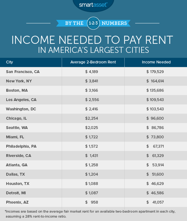 Cost Of Two Bedroom Apartment In New York: Report: Chicago Families Need To Earn $90K To Afford
