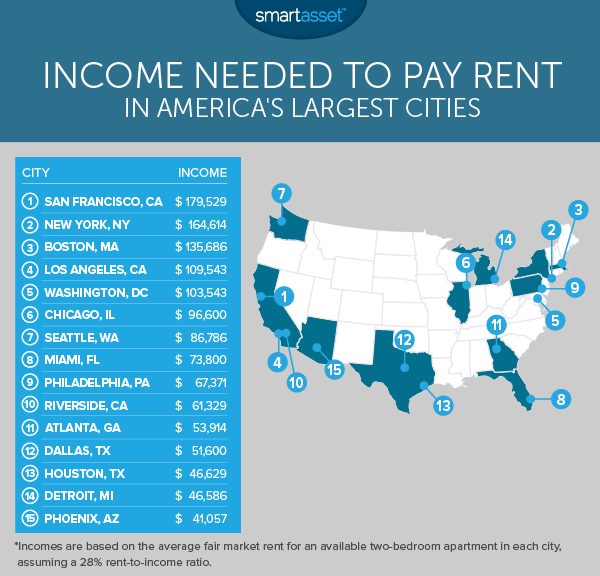 Heres the salary you need to comfortably rent a twobedroom
