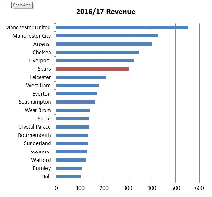 2016/17 Premier League Total Revenue
