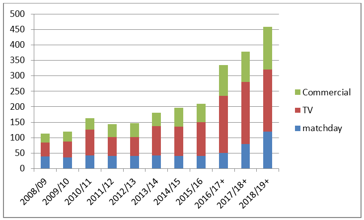 Spurs projected revenue (best-case scenario) (in £m)
