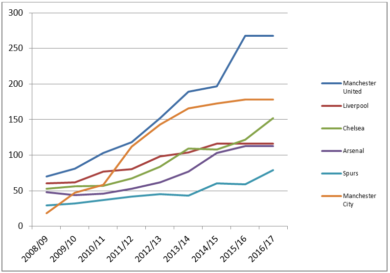 Commercial revenue growth of the Top 6 (in £m)