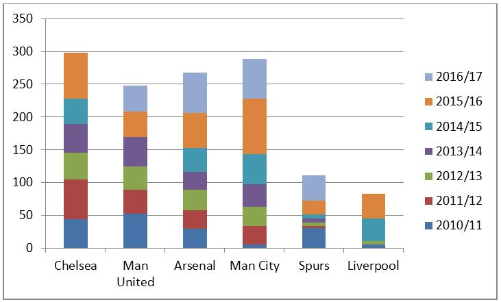 Top 6 UEFA Revenue 2010-2017 (in £m)