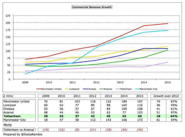 Top 6 Commercial Revenue 2009-2015 (in £m)