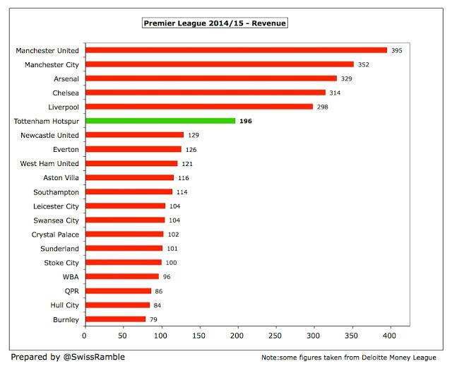 2014/15 Premier League Clubs
