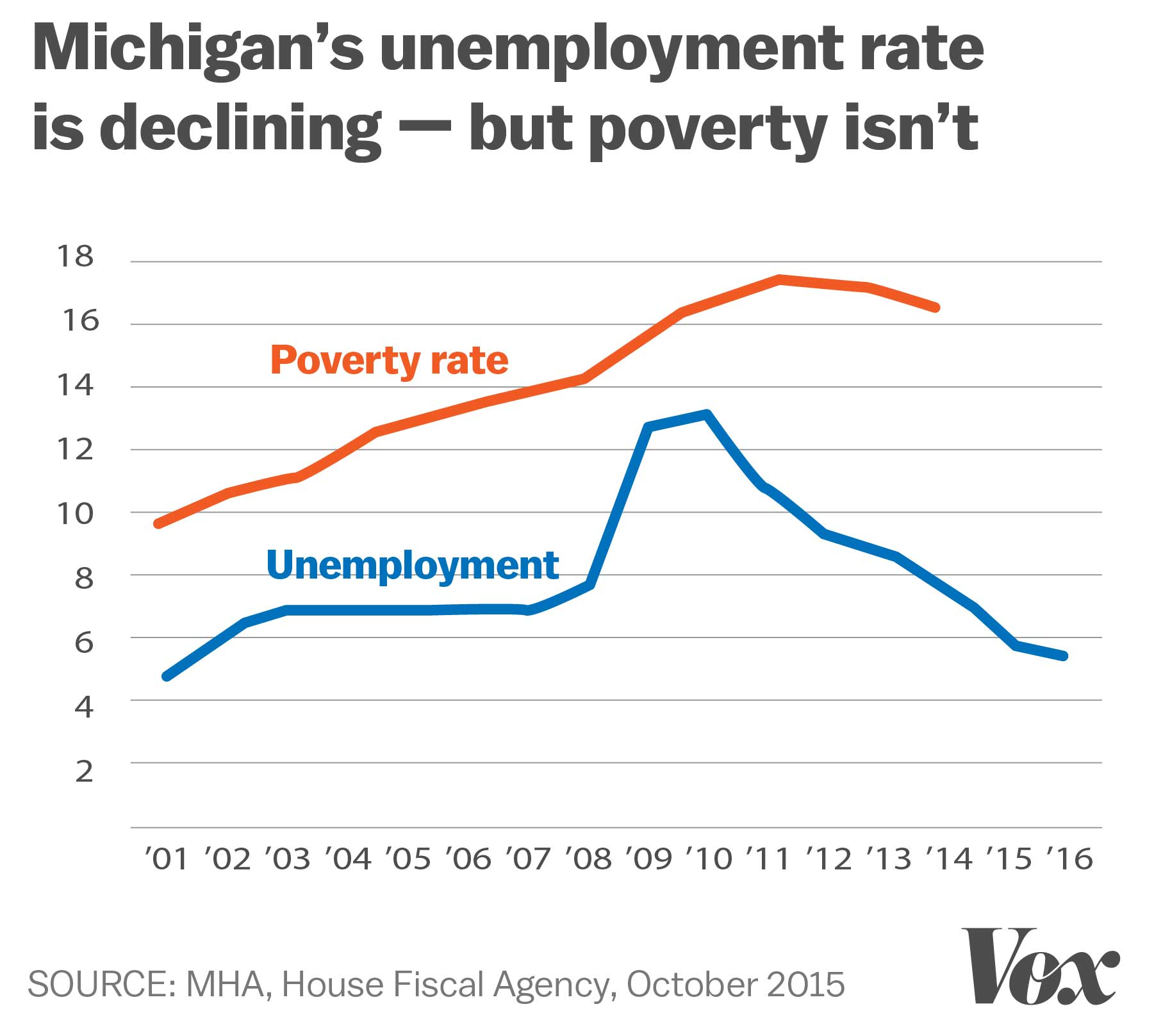 How obamacare saved detroit vox - Michigan unemployment office ...
