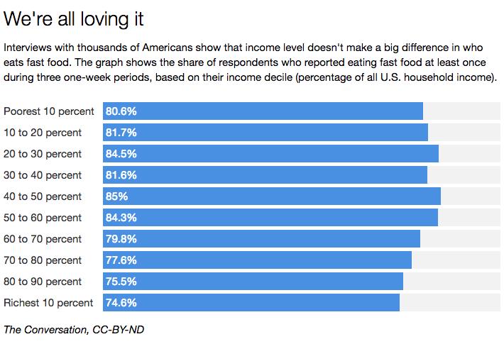 World Fast Food Consumption Statistics