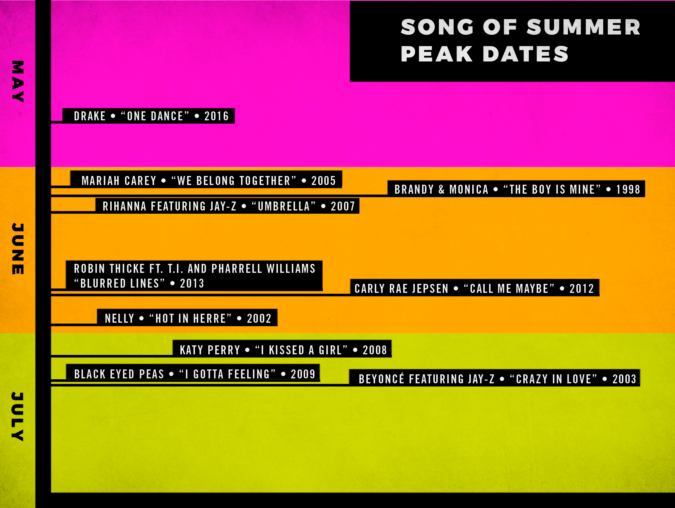 the official mathematical guide to the 2017 song of summer the