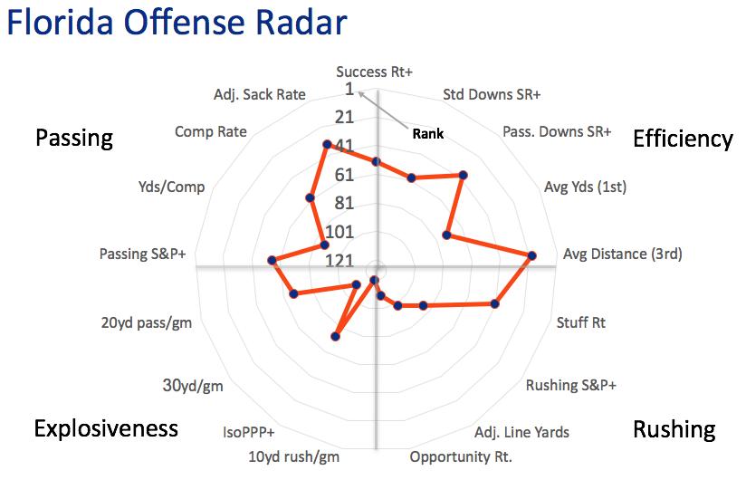 Florida offensive radar