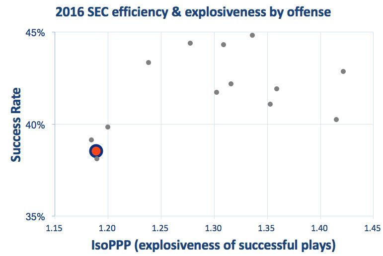 Florida offensive efficiency  explosiveness