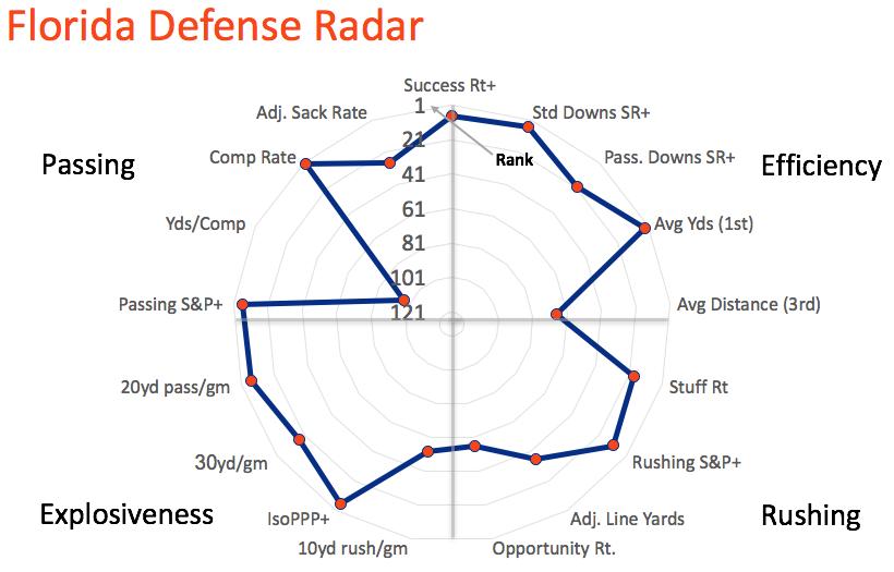Florida defensive radar