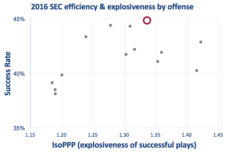 Alabama offensive efficiency and explosiveness