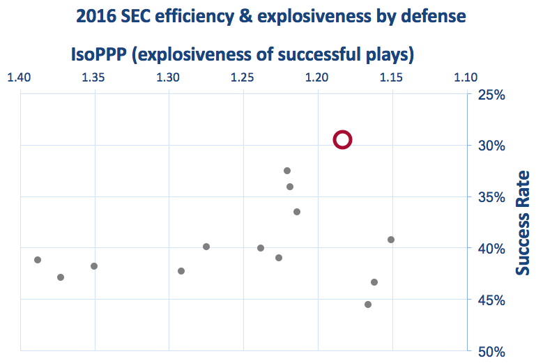 Alabama defensive efficiency and explosiveness