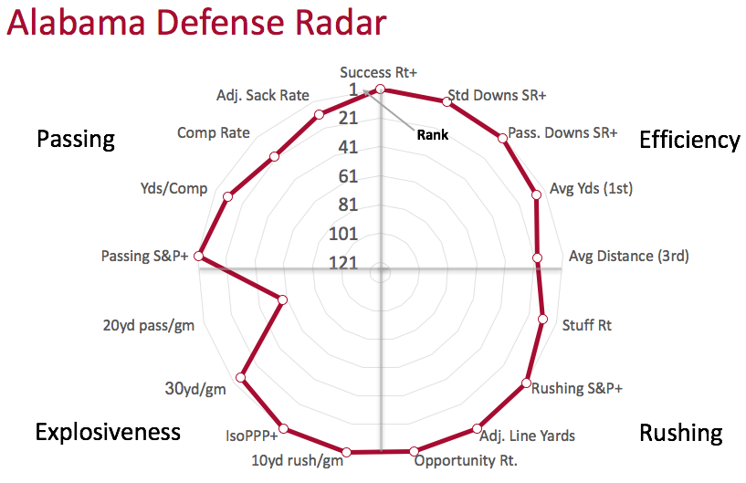 Alabama defensive radar