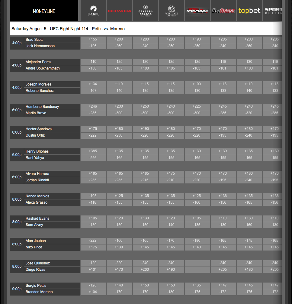 Ufc 101 betting lines