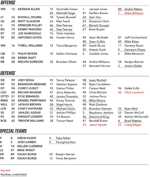 depth chart chargers