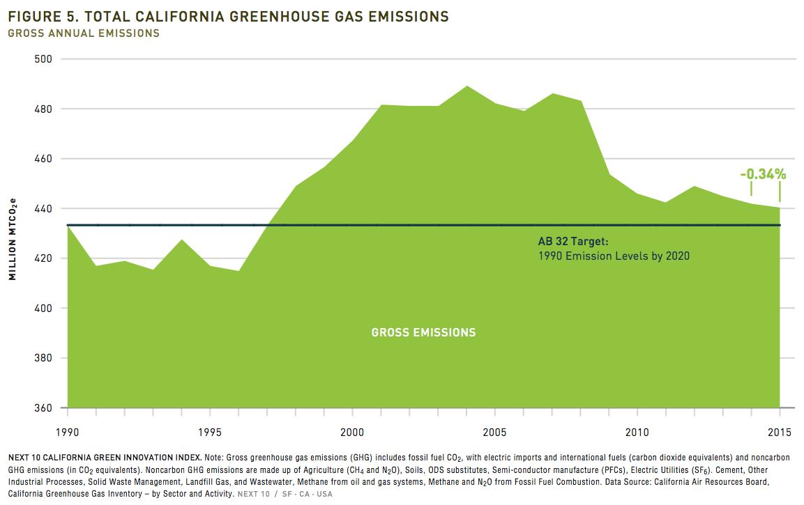 CA gross emissions
