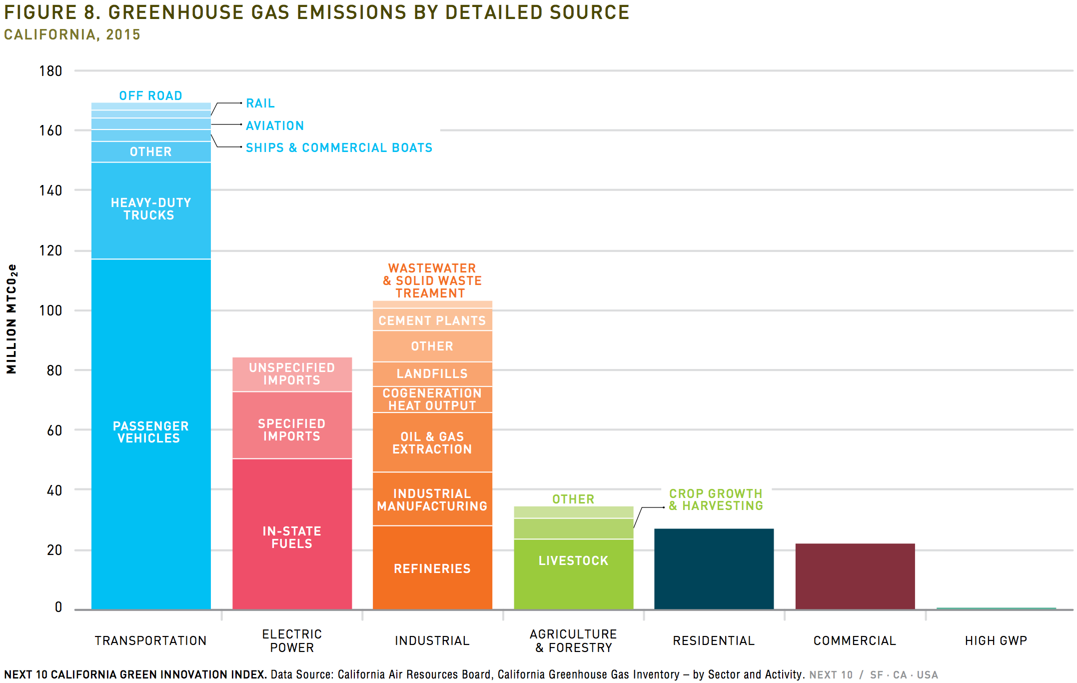 CA C02 emission sources