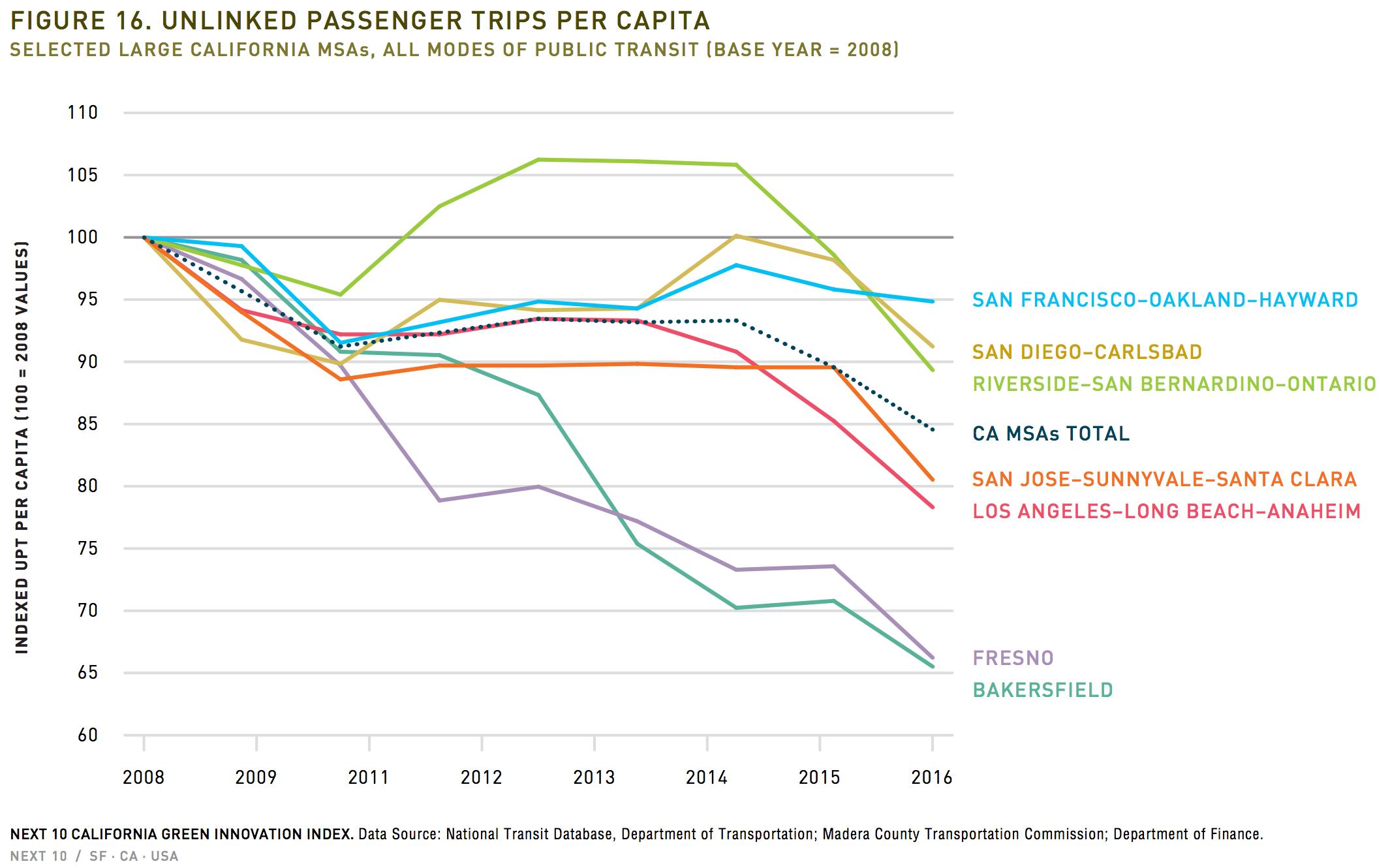 CA public transportation per capita