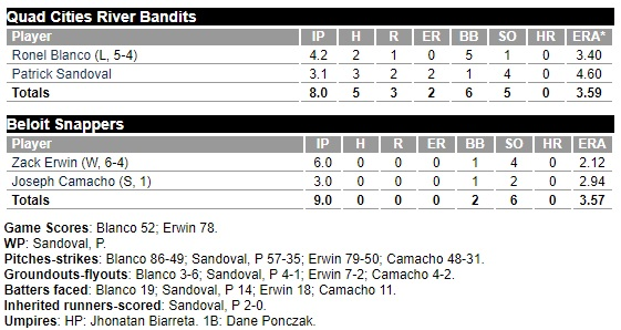 Oakland A's prospect watch: Zack Erwin and Joseph Camacho throw combined no-hitter for Single-A Beloit
