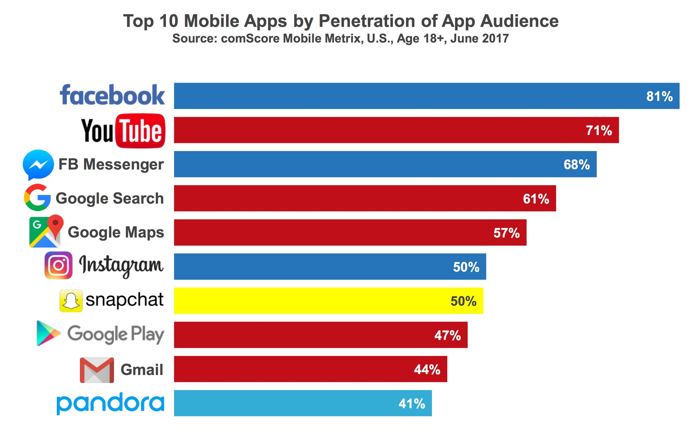 Top 10 mobile apps by penetration of app audience, 2017