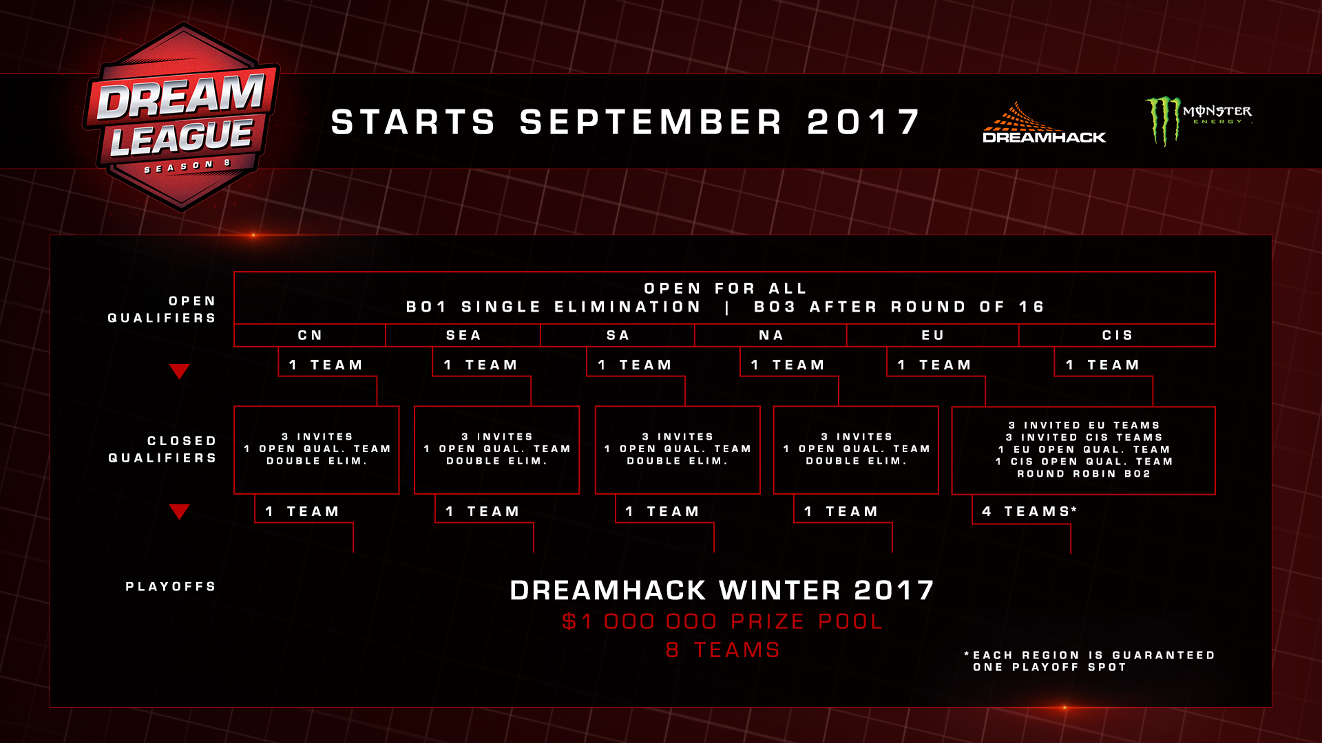 dreamleague announces season 8 as valve major addresses format