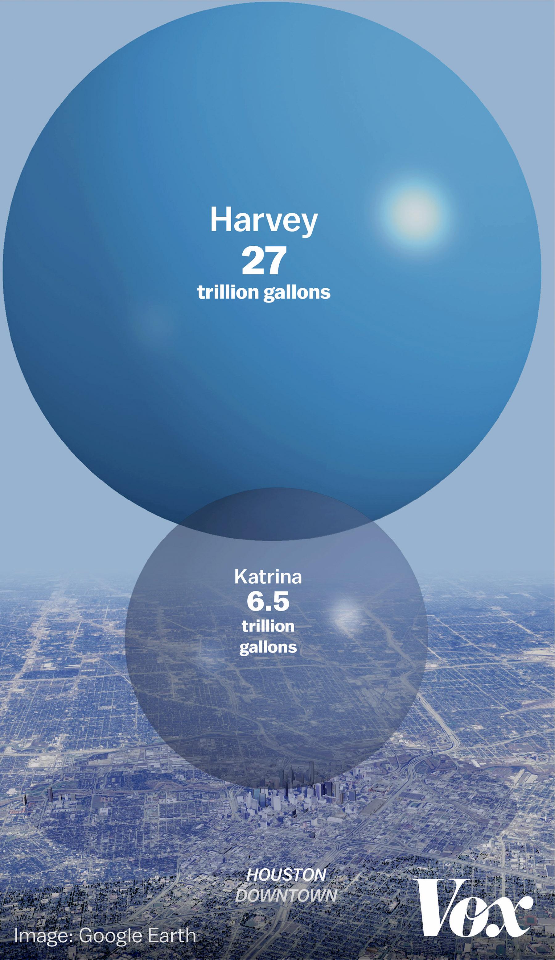 All The Rain That Hurricane Harvey Dumped On Texas And Louisiana - How much is a fathom