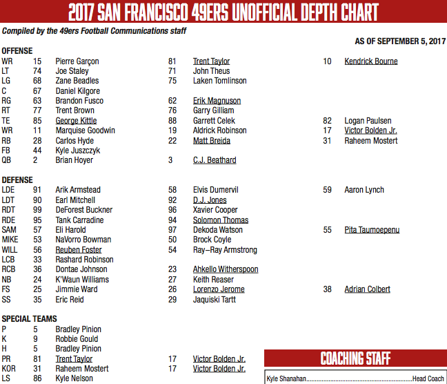49ers depth chart vs panthers week 1 starters revealed niners