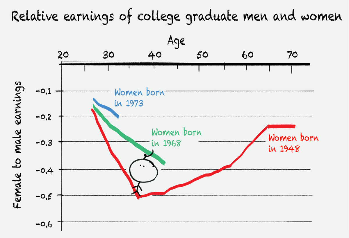 The Truth About The Gender Wage Gap Vox - Science explains why men have shorter lives than women