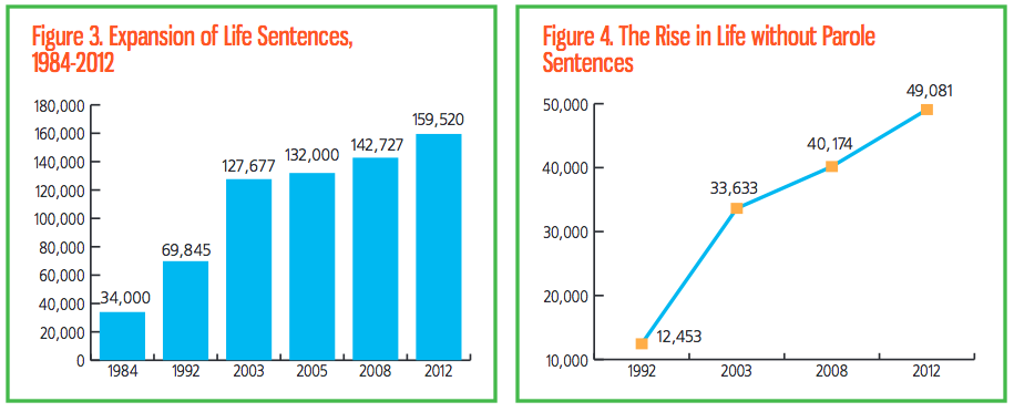 three strikes harsher sentencing of repeat felony Revises law to impose life sentence only when new felony conviction is serious or violent may authorize re-sentencing if third strike conviction was not serious or violent fiscal impact: ongoing state correctional savings of around $70 million annually, with even greater savings (up to $90 million) over the next couple of decades these savings could vary significantly depending on future.