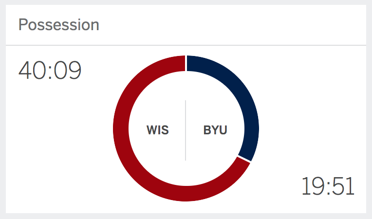 YOU GOTTA EAT YOUR SLICES FASTER BYU