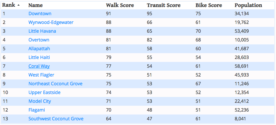 Miami s 13 most walkable neighborhoods curbed miami for Istituto marangoni ranking