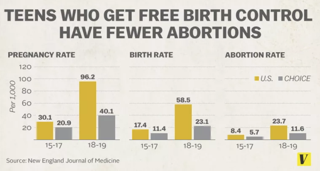 case study birth control Study: free birth control leads to way fewer washington free birth control led to dramatically lower rates of abortions that was the case for ashley.