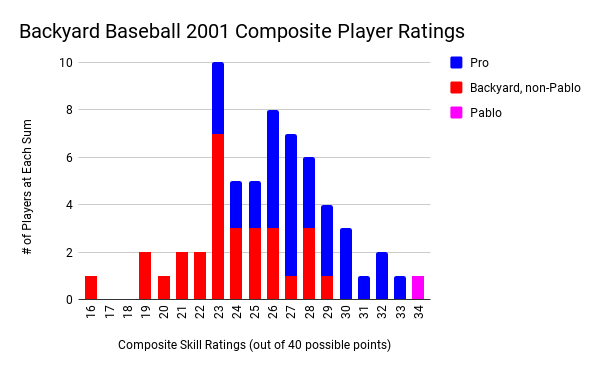 Chart of 'Backyard Baseball' 2001 composite player rankings