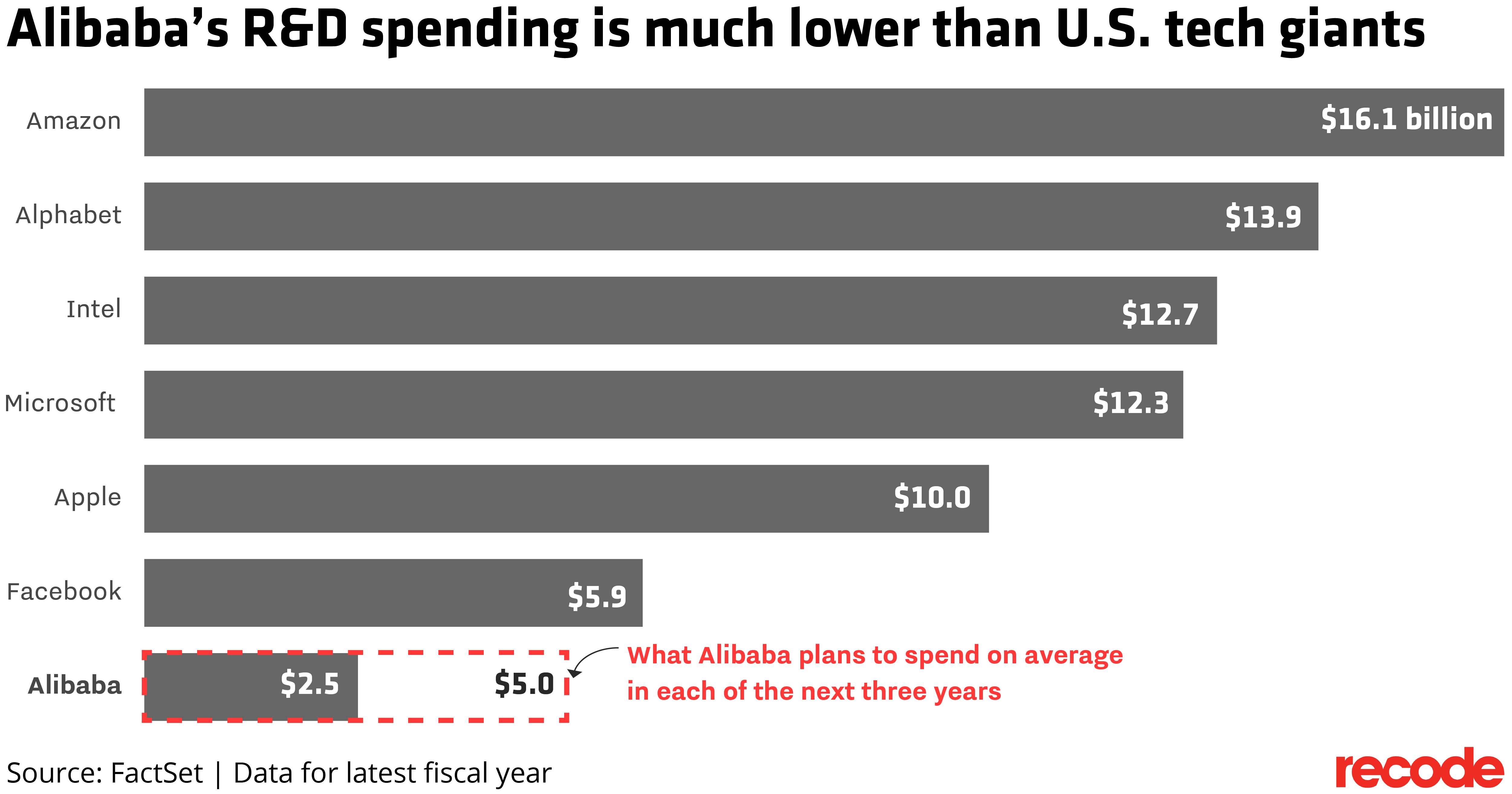 Alibaba's R&D spending is much lower than U.S. tech giants