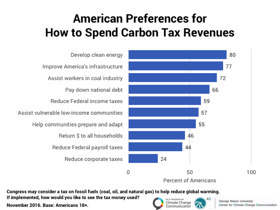 Americans Are Willing To Pay 177 A Year To Avoid Climate