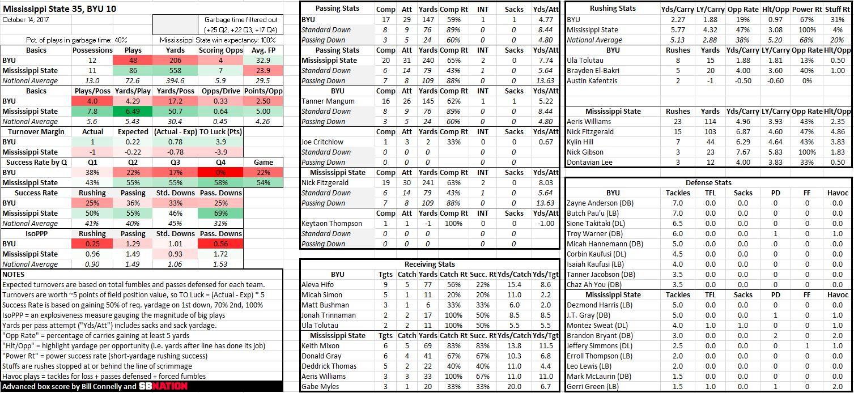mississippi std statistics 2017